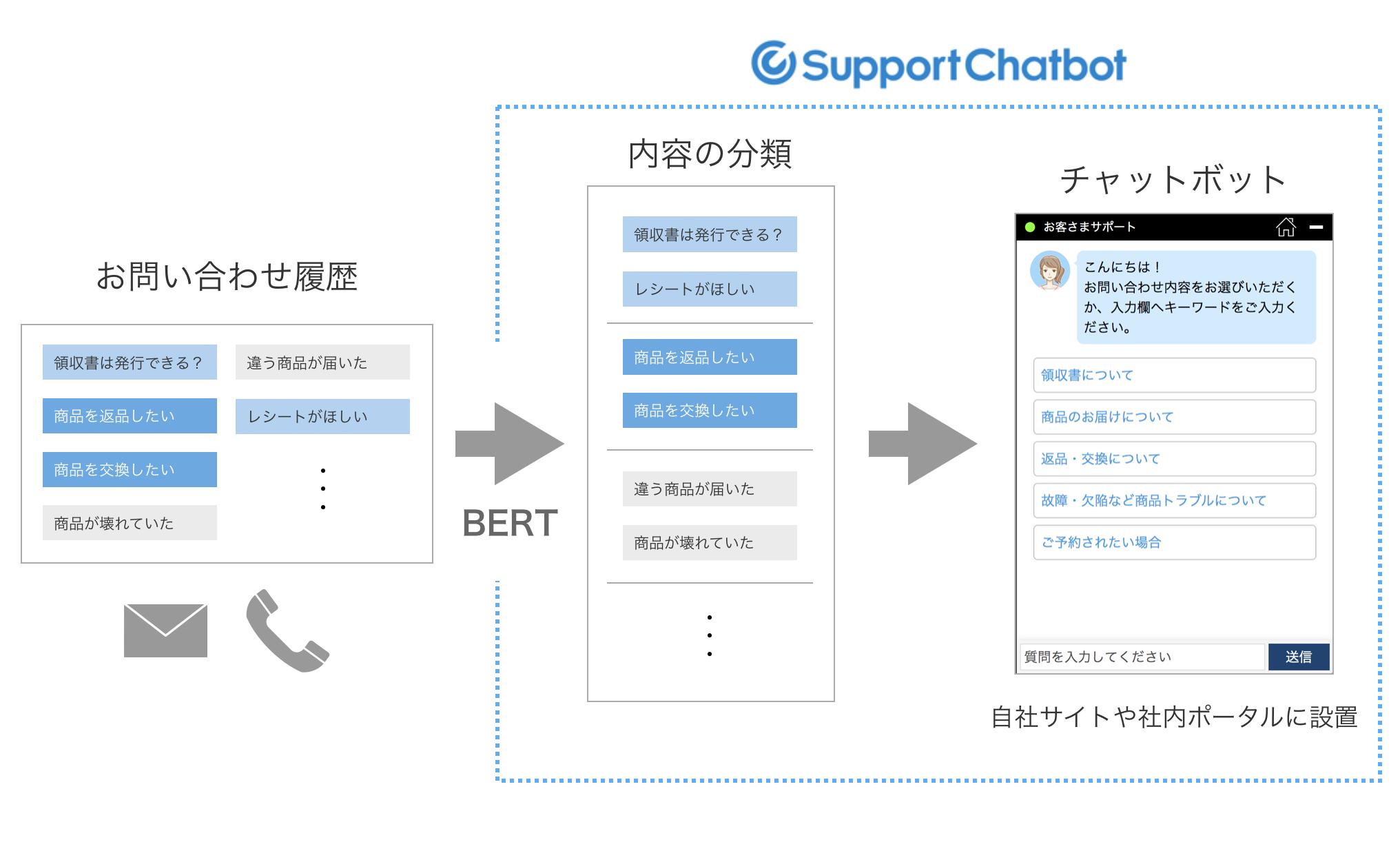 サポートチャットボットが最新の言語AI「BERT」を導入~質問を自動分類 ...